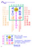《紫微學堂》紫微斗數上課講義(初階第03期):上課講義(A00_初階第03期)V302_頁面_18.jpg