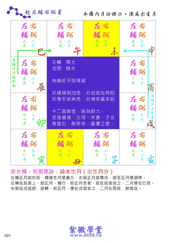 《紫微學堂》紫微斗數上課講義(初階第02期):上課講義(A00_初階第02期)V203_頁面_24.jpg