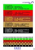 紫微斗數真言全書(上卷_圖說星語卷)_內文導覽:紫微斗數真言全書A圖說星語4_頁面_203.jpg