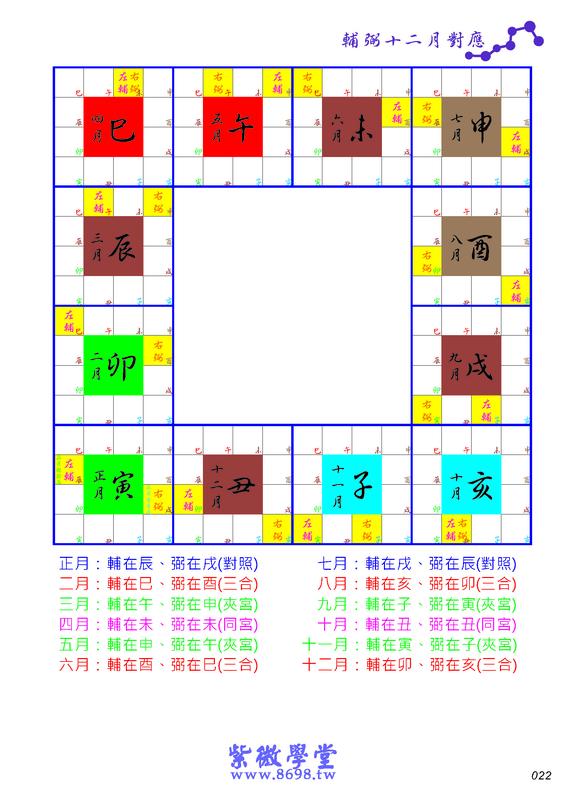 《紫微學堂》紫微斗數上課講義(初階第02期):上課講義(A00_初階第02期)V203_頁面_25.jpg