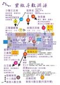 一點一滴學習紫微斗數:紫微斗數_紫微學堂_上課講義(A00初階從五行大義開始講起)_頁面_08.jpg